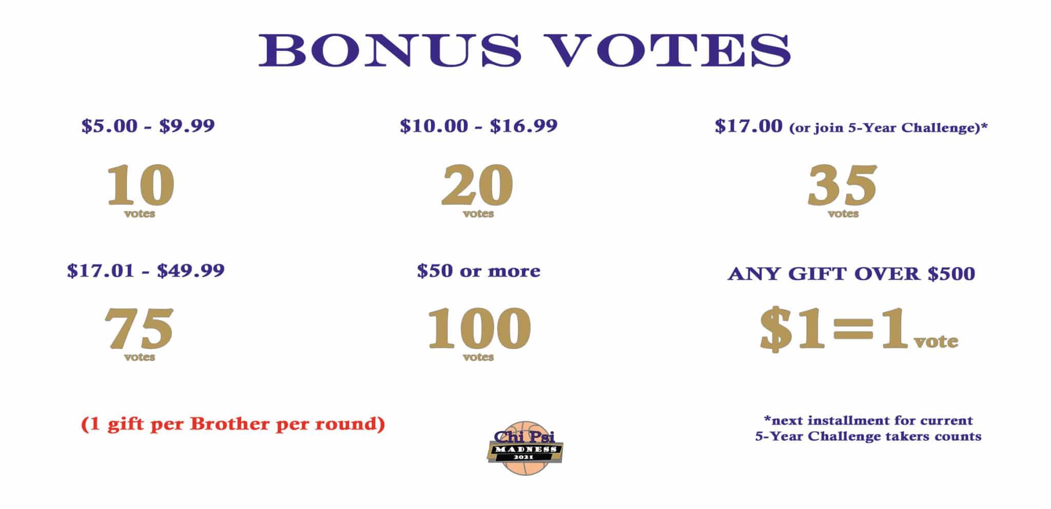 XY Madness 2021 Bonus Votes